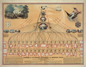 Diagram of the Federal Government and American Union, 1862.  To see the details, click on the figure.